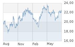 Goldkurs: aktuelle Preise für An und Verkauf von Edelmetallen