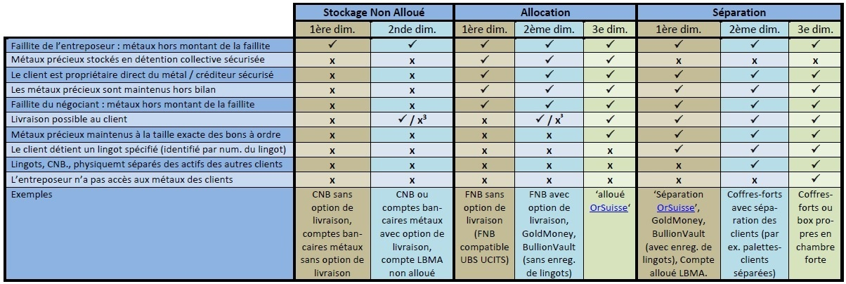 stockage_des_mtaux_prcieux-non_allou-allou-spar_1204