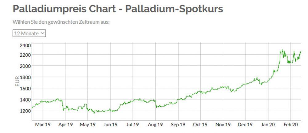 chart palladium